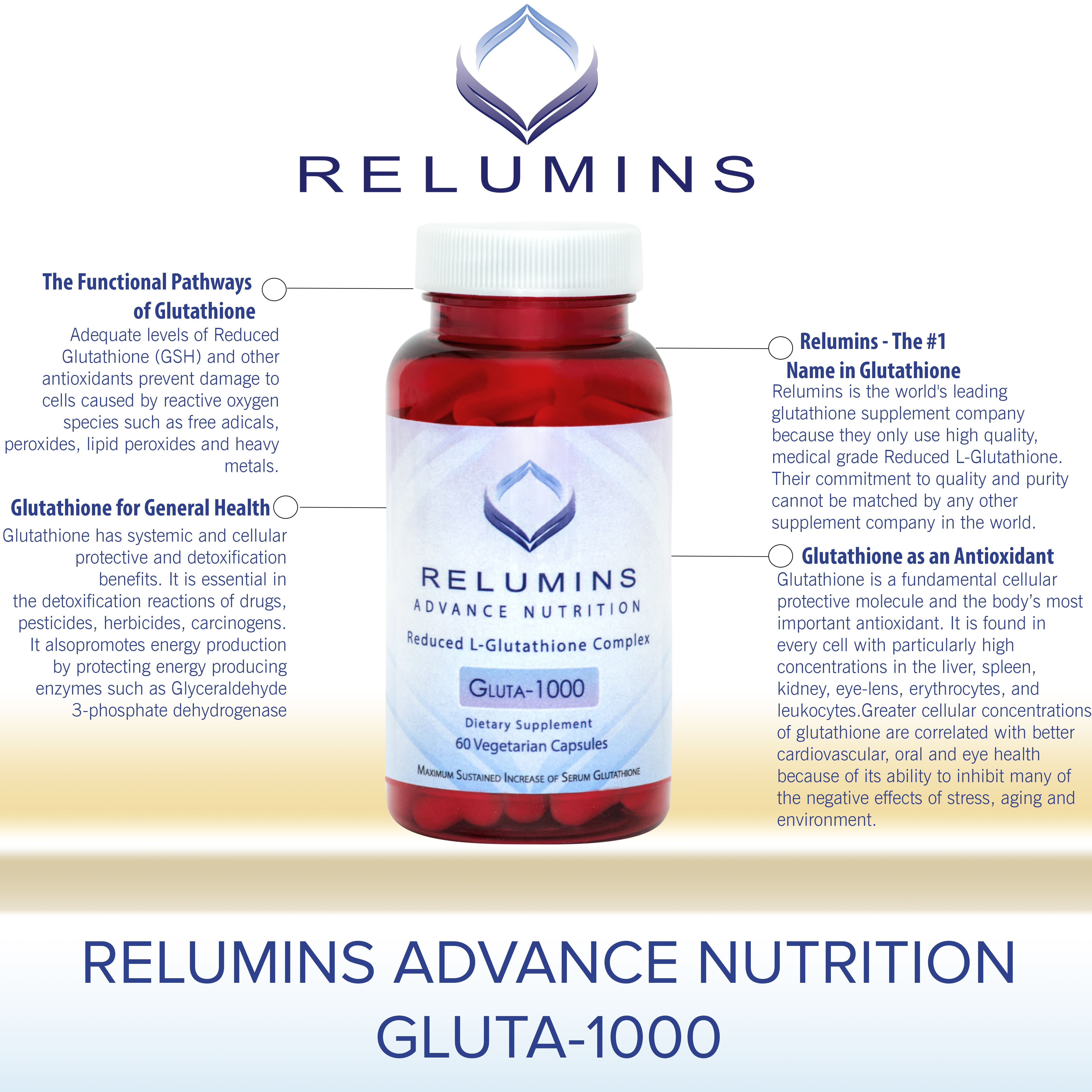 glutathione review Glutathione is an antioxidant used by every cell and tissue in the body although  critical for a number of processes, it has limited use as dietary.